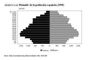 piramide 1998