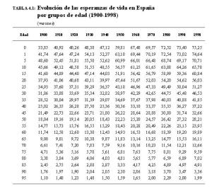 tabla de esperanza de vida