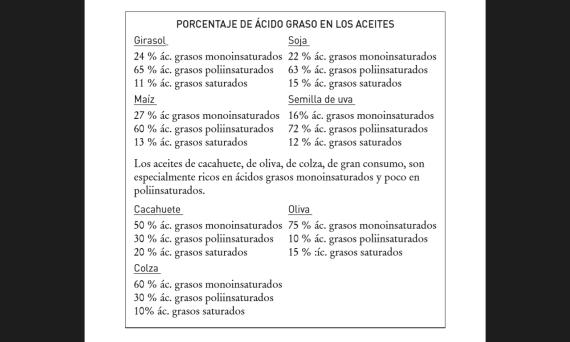 Tabla ácidos grasoso